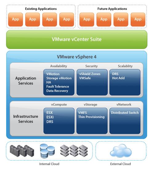 VMware VPS Hosting