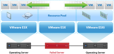 vmware high availability hosting